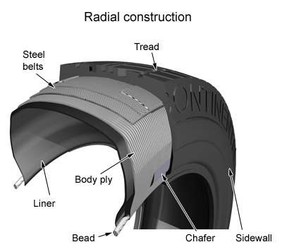 radial tire construction